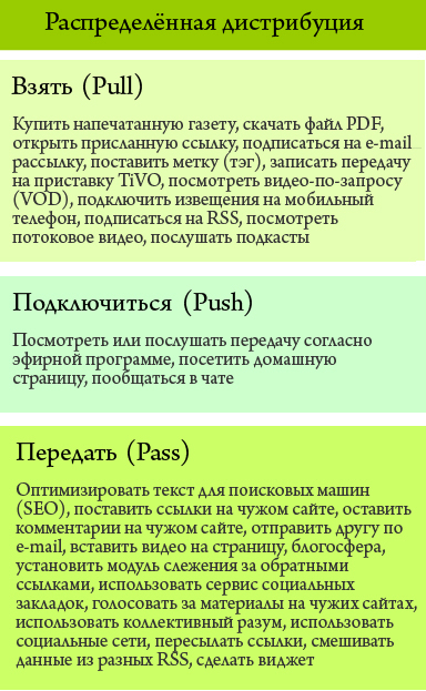 Russian translation of the Push-Pull-Pass distribution model